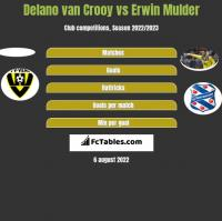 Delano van Crooy vs Erwin Mulder h2h player stats