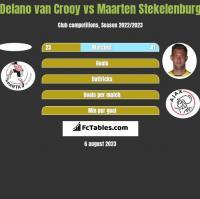 Delano van Crooy vs Maarten Stekelenburg h2h player stats