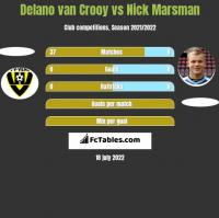 Delano van Crooy vs Nick Marsman h2h player stats