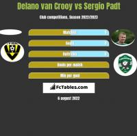 Delano van Crooy vs Sergio Padt h2h player stats