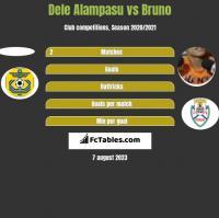 Dele Alampasu vs Bruno h2h player stats