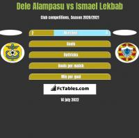 Dele Alampasu vs Ismael Lekbab h2h player stats