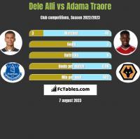 Dele Alli vs Adama Traore h2h player stats