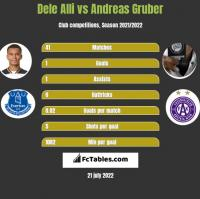 Dele Alli vs Andreas Gruber h2h player stats