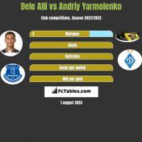Dele Alli vs Andriy Yarmolenko h2h player stats