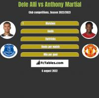 Dele Alli vs Anthony Martial h2h player stats