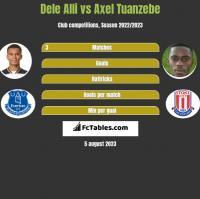 Dele Alli vs Axel Tuanzebe h2h player stats