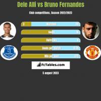 Dele Alli vs Bruno Fernandes h2h player stats