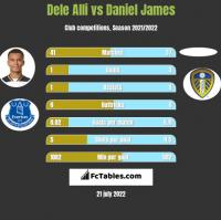 Dele Alli vs Daniel James h2h player stats