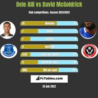 Dele Alli vs David McGoldrick h2h player stats