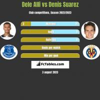 Dele Alli vs Denis Suarez h2h player stats