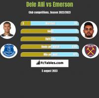 Dele Alli vs Emerson h2h player stats