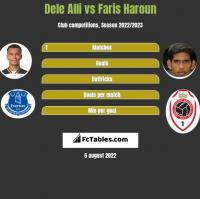 Dele Alli vs Faris Haroun h2h player stats