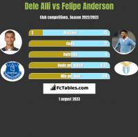 Dele Alli vs Felipe Anderson h2h player stats