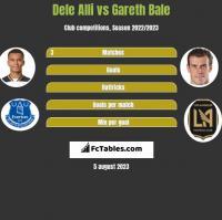 Dele Alli vs Gareth Bale h2h player stats