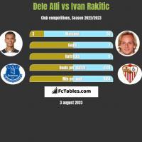 Dele Alli vs Ivan Rakitic h2h player stats