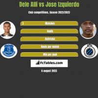 Dele Alli vs Jose Izquierdo h2h player stats