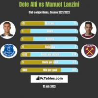 Dele Alli vs Manuel Lanzini h2h player stats