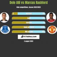 Dele Alli vs Marcus Rashford h2h player stats