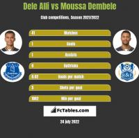 Dele Alli vs Moussa Dembele h2h player stats