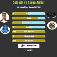 Dele Alli vs Serge Aurier h2h player stats
