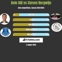 Dele Alli vs Steven Bergwijn h2h player stats