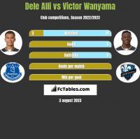 Dele Alli vs Victor Wanyama h2h player stats