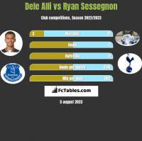Dele Alli vs Ryan Sessegnon h2h player stats