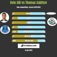 Dele Alli vs Thomas Sabitzer h2h player stats
