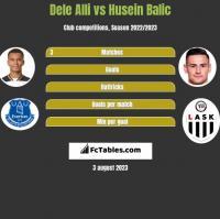 Dele Alli vs Husein Balic h2h player stats