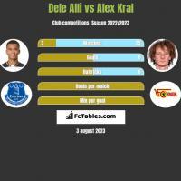Dele Alli vs Alex Kral h2h player stats