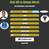 Dele Alli vs George Marsh h2h player stats
