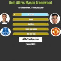 Dele Alli vs Mason Greenwood h2h player stats