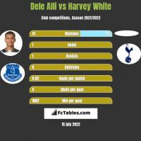 Dele Alli vs Harvey White h2h player stats