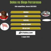 Deleu vs Diego Ferraresso h2h player stats
