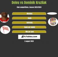 Deleu vs Dominik Kruzliak h2h player stats