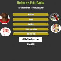 Deleu vs Eric Davis h2h player stats