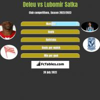 Deleu vs Lubomir Satka h2h player stats
