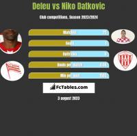 Deleu vs Niko Datkovic h2h player stats