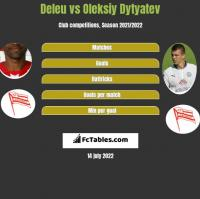Deleu vs Oleksiy Dytyatev h2h player stats