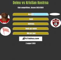 Deleu vs Kristian Kostrna h2h player stats