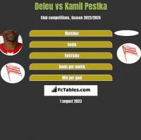 Deleu vs Kamil Pestka h2h player stats