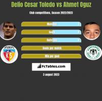 Delio Cesar Toledo vs Ahmet Oguz h2h player stats