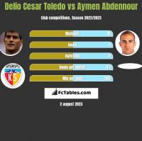 Delio Cesar Toledo vs Aymen Abdennour h2h player stats