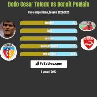 Delio Cesar Toledo vs Benoit Poulain h2h player stats