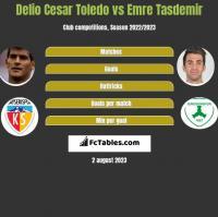 Delio Cesar Toledo vs Emre Tasdemir h2h player stats