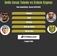 Delio Cesar Toledo vs Erdem Ozgenc h2h player stats