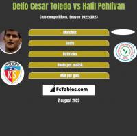Delio Cesar Toledo vs Halil Pehlivan h2h player stats