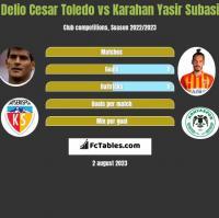 Delio Cesar Toledo vs Karahan Yasir Subasi h2h player stats