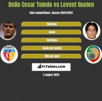 Delio Cesar Toledo vs Levent Guelen h2h player stats